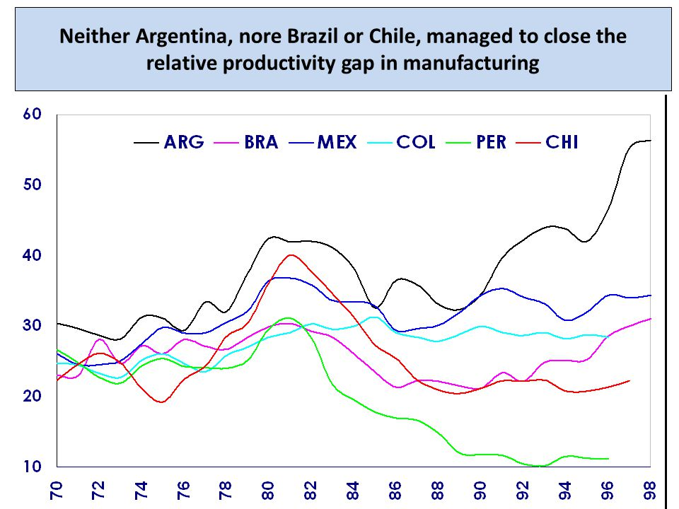 Neither Argentina, nore Brazil or Chile, managed to close the relative productivity gap in manufacturing