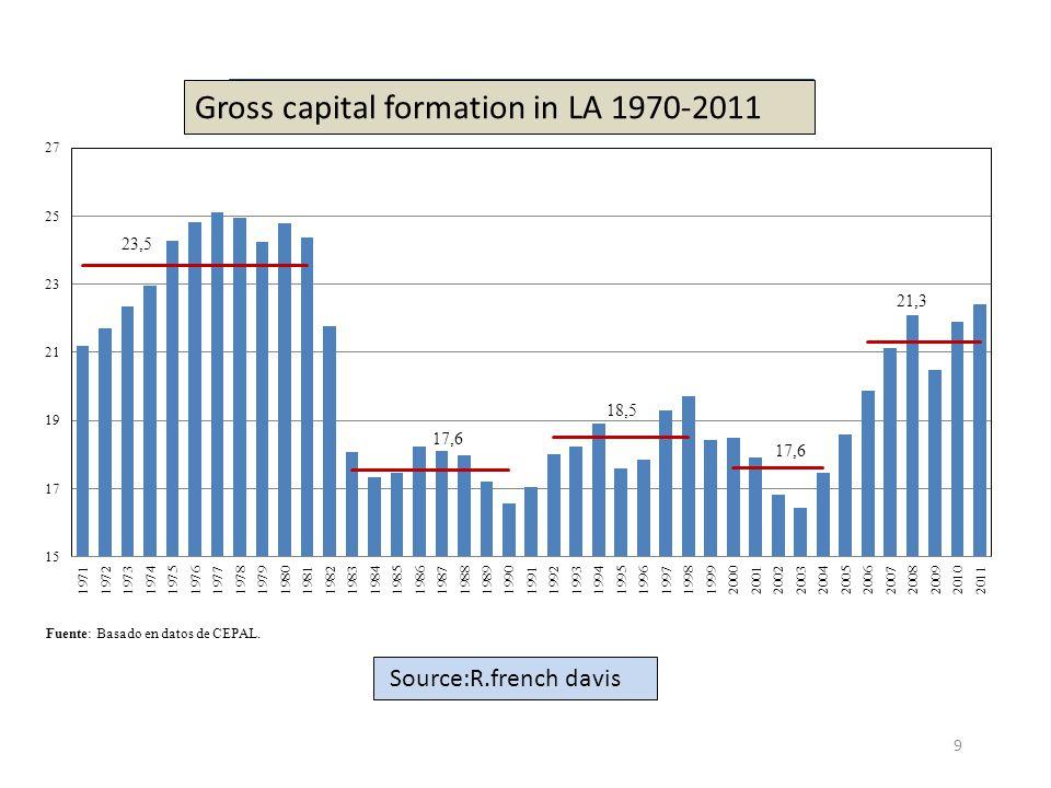 9 Fuente: Basado en datos de CEPAL. Gross capital formation in LA 1970-2011 Source:R.french davis
