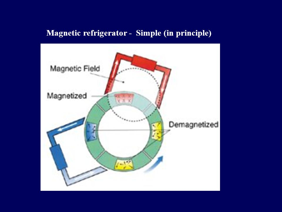 Magnetic refrigerator - Simple (in principle)