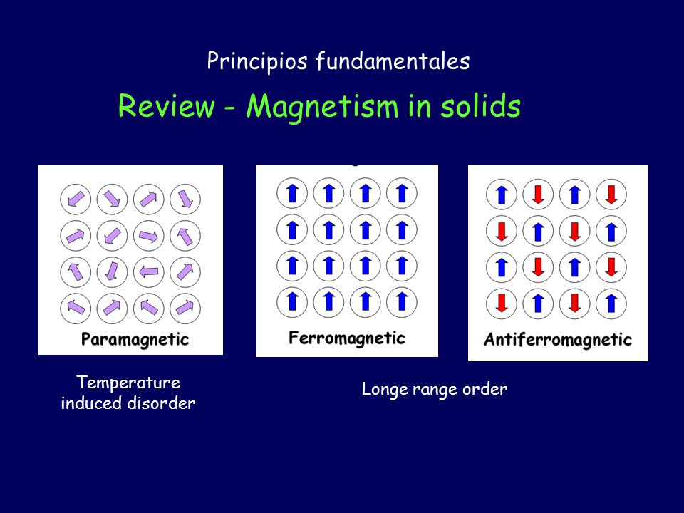 Review - Magnetism in solids Principios fundamentales Temperature induced disorder Longe range order