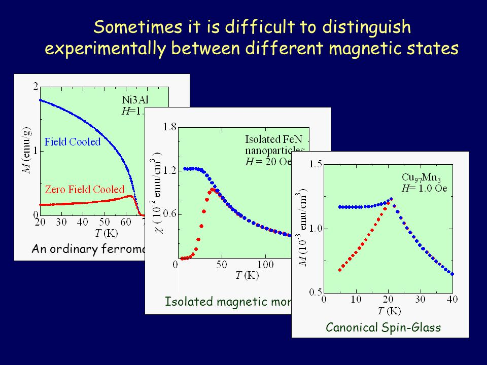 Sometimes it is difficult to distinguish experimentally between different magnetic states An ordinary ferromagnet Isolated magnetic moments Canonical Spin-Glass