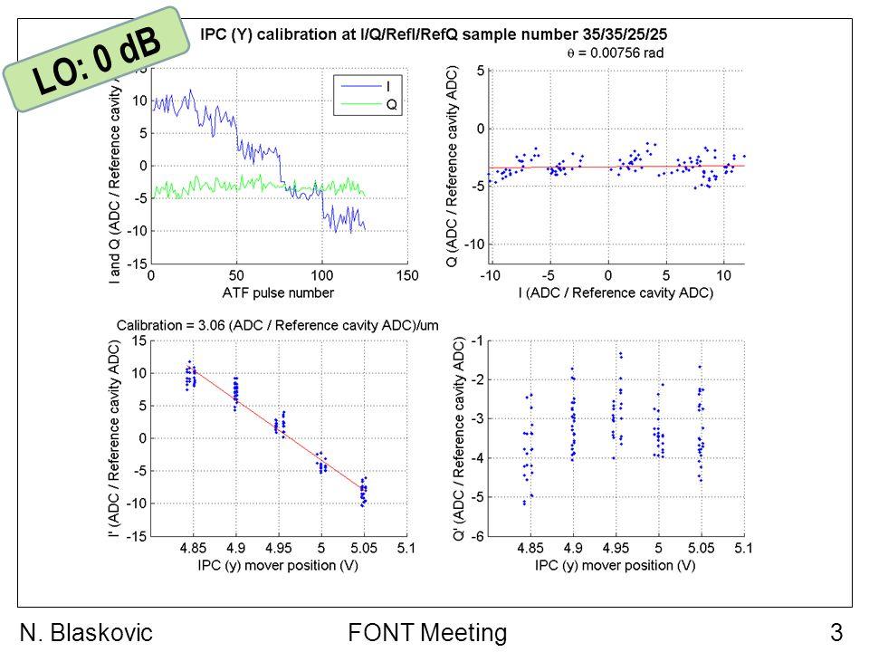 FONT Meeting3N. Blaskovic LO: 0 dB