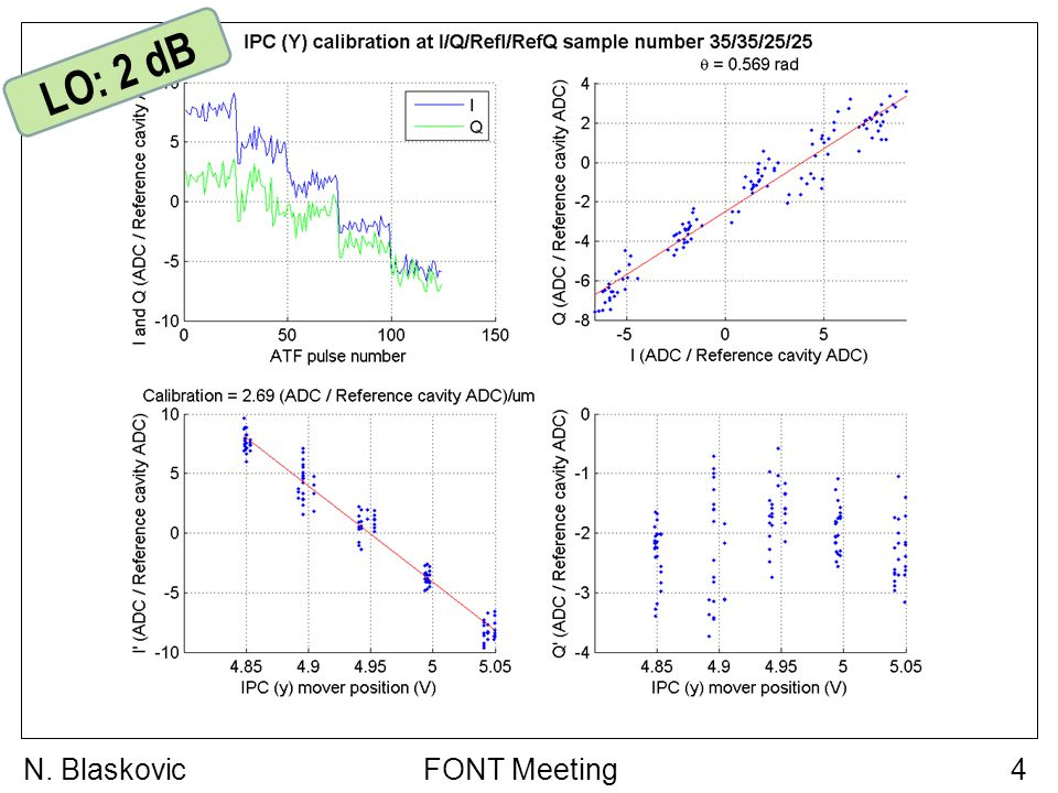 FONT Meeting5N. Blaskovic LO: 4 dB