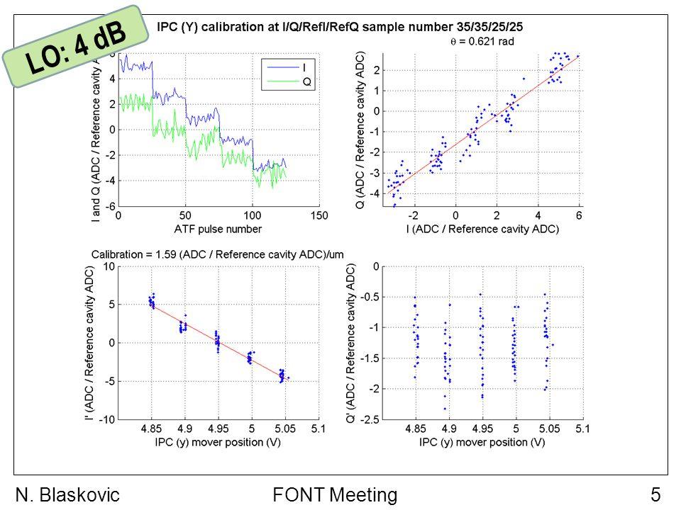 FONT Meeting6N. Blaskovic LO: 6 dB