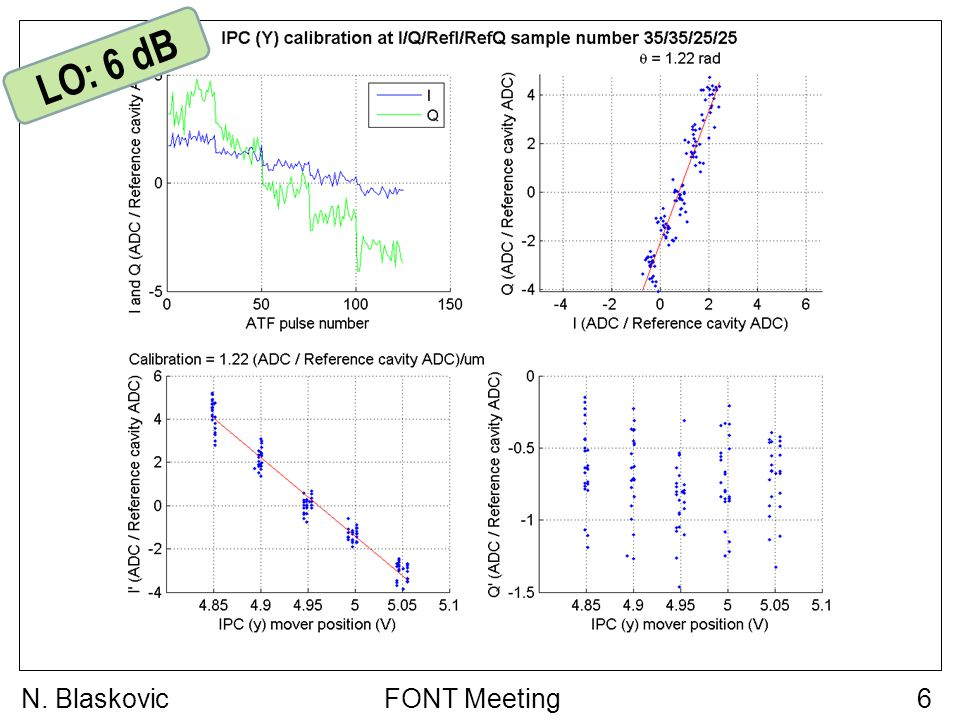 FONT Meeting7N. Blaskovic LO: 8 dB