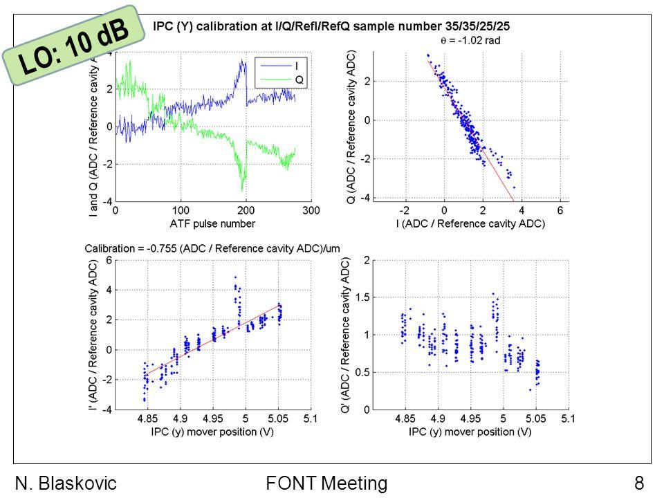FONT Meeting8N. Blaskovic LO: 10 dB