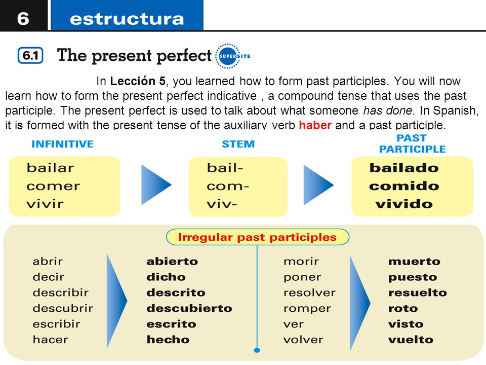 In Lección 5, you learned how to form past participles.