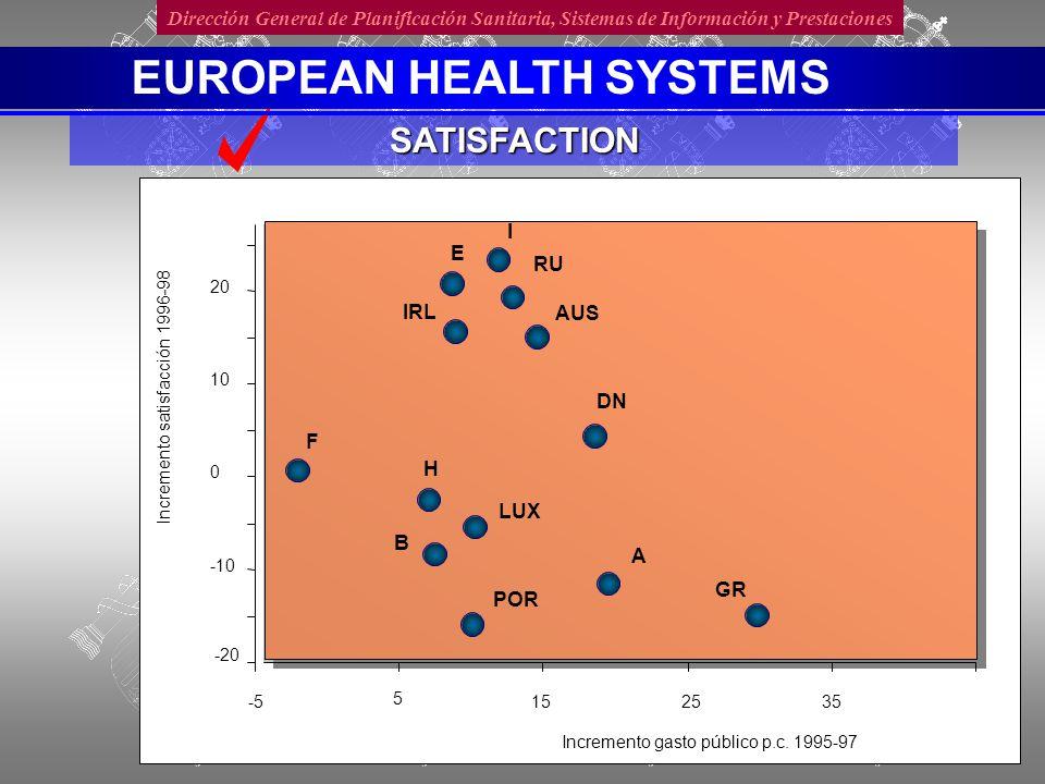 Dirección General de Planificación Sanitaria, Sistemas de Información y PrestacionesSATISFACTION EUROPEAN HEALTH SYSTEMS -20 -10 0 10 20 -5 5 152535 Incremento gasto público p.c.
