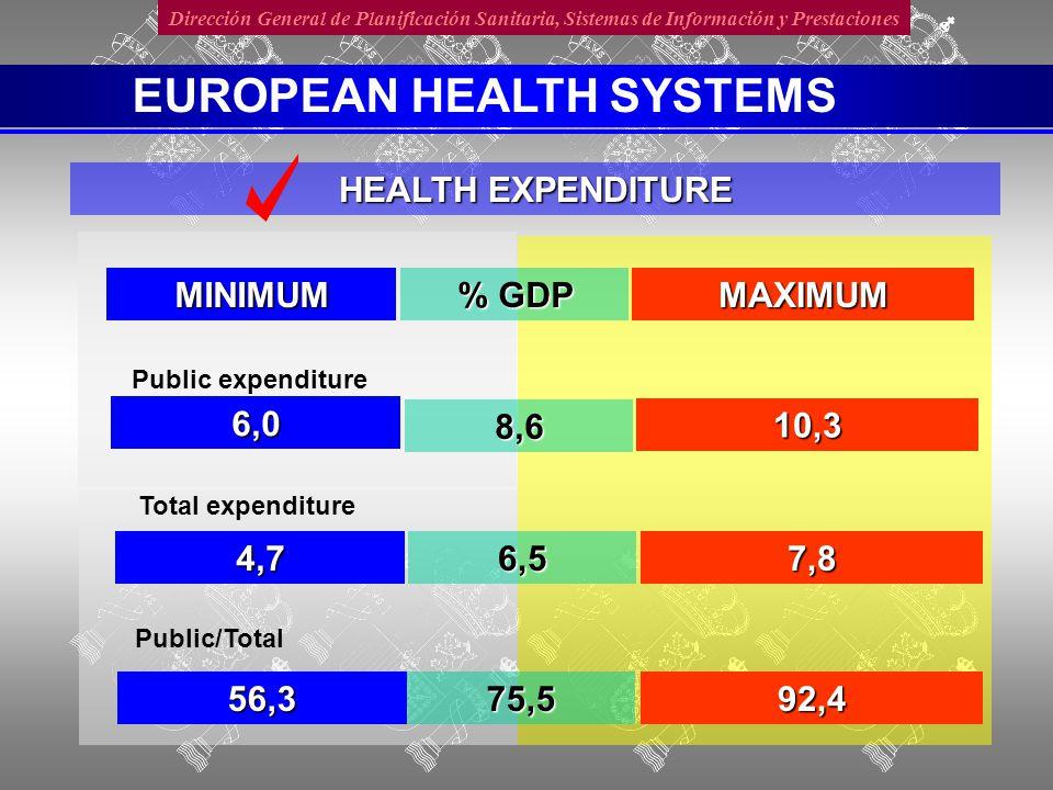 Dirección General de Planificación Sanitaria, Sistemas de Información y Prestaciones OBJECTIVES Services closer Cost containment Increase citizens' satisfaction Improve quality REFORMS EUROPEAN HEALTH SYSTEMS