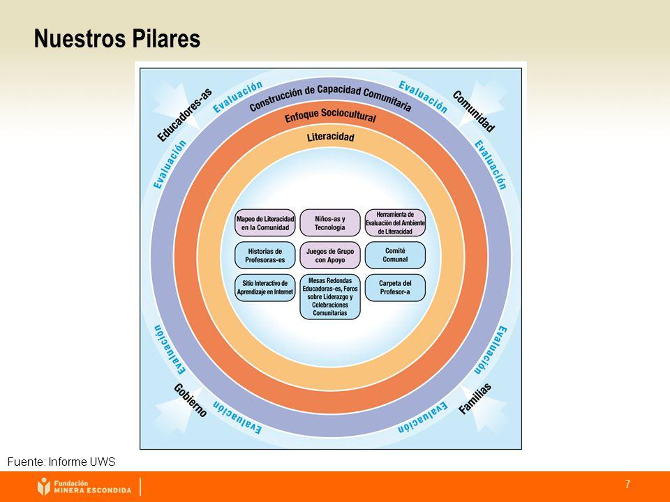 7 Nuestros Pilares Fuente: Informe UWS