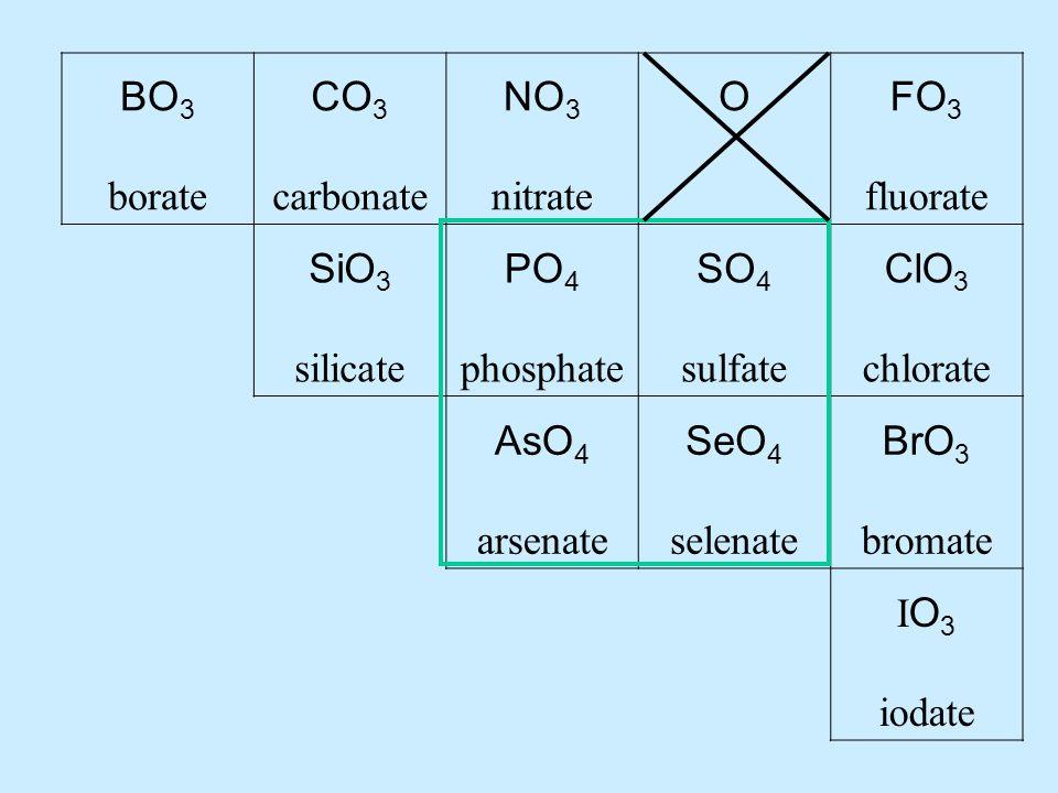 BO 3 borate CO 3 carbonate NO 3 nitrate OFO 3 fluorate SiO 3 silicate PO 4 phosphate SO 4 sulfate ClO 3 chlorate AsO 4 arsenate SeO 4 selenate BrO 3 bromate I O 3 iodate
