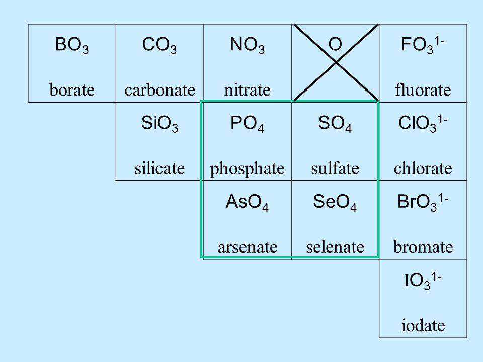 BO 3 borate CO 3 carbonate NO 3 nitrate OFO 3 1- fluorate SiO 3 silicate PO 4 phosphate SO 4 sulfate ClO 3 1- chlorate AsO 4 arsenate SeO 4 selenate BrO 3 1- bromate I O 3 1- iodate