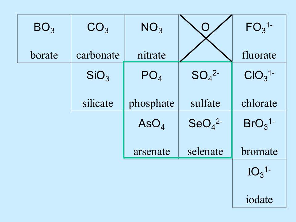 BO 3 borate CO 3 carbonate NO 3 nitrate OFO 3 1- fluorate SiO 3 silicate PO 4 phosphate SO 4 2- sulfate ClO 3 1- chlorate AsO 4 arsenate SeO 4 2- selenate BrO 3 1- bromate I O 3 1- iodate
