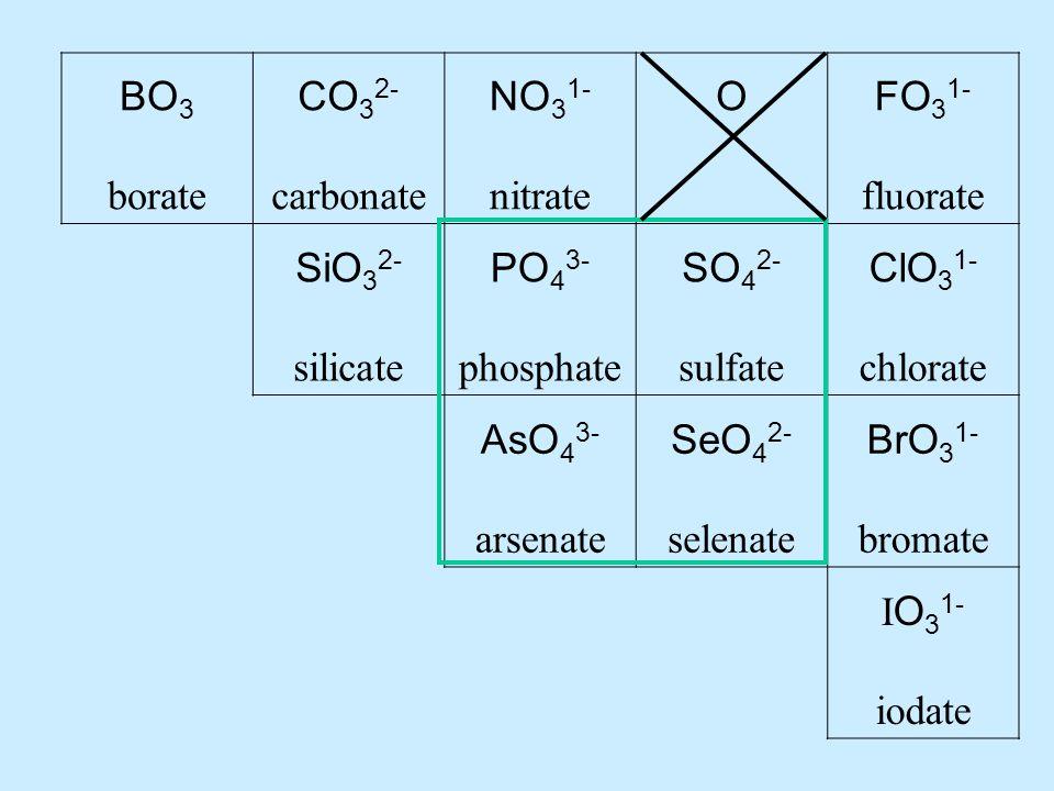 BO 3 borate CO 3 2- carbonate NO 3 1- nitrate OFO 3 1- fluorate SiO 3 2- silicate PO 4 3- phosphate SO 4 2- sulfate ClO 3 1- chlorate AsO 4 3- arsenate SeO 4 2- selenate BrO 3 1- bromate I O 3 1- iodate