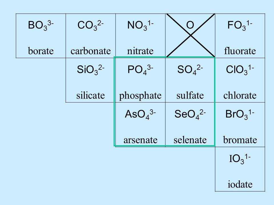 BO 3 3- borate CO 3 2- carbonate NO 3 1- nitrate OFO 3 1- fluorate SiO 3 2- silicate PO 4 3- phosphate SO 4 2- sulfate ClO 3 1- chlorate AsO 4 3- arsenate SeO 4 2- selenate BrO 3 1- bromate I O 3 1- iodate