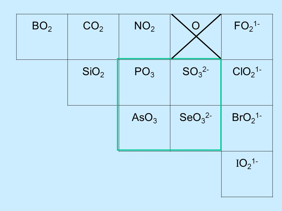BO 2 CO 2 NO 2 OFO 2 1- SiO 2 PO 3 SO 3 2- ClO 2 1- AsO 3 SeO 3 2- BrO 2 1- I O 2 1-