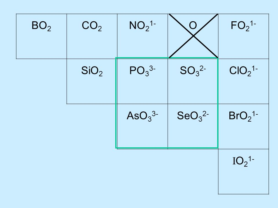 BO 2 CO 2 NO 2 1- OFO 2 1- SiO 2 PO 3 3- SO 3 2- ClO 2 1- AsO 3 3- SeO 3 2- BrO 2 1- I O 2 1-
