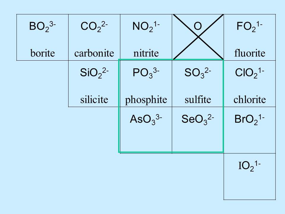 BO 2 3- borite CO 2 2- carbonite NO 2 1- nitrite OFO 2 1- fluorite SiO 2 2- silicite PO 3 3- phosphite SO 3 2- sulfite ClO 2 1- chlorite AsO 3 3- SeO 3 2- BrO 2 1- I O 2 1-