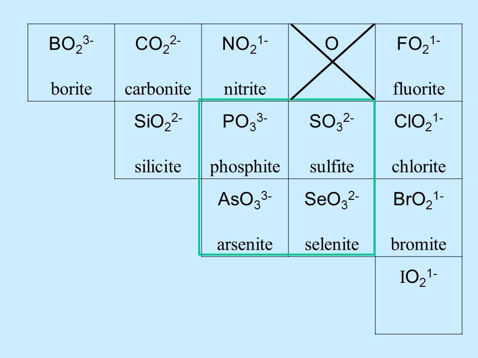 BO 2 3- borite CO 2 2- carbonite NO 2 1- nitrite OFO 2 1- fluorite SiO 2 2- silicite PO 3 3- phosphite SO 3 2- sulfite ClO 2 1- chlorite AsO 3 3- arsenite SeO 3 2- selenite BrO 2 1- bromite I O 2 1-