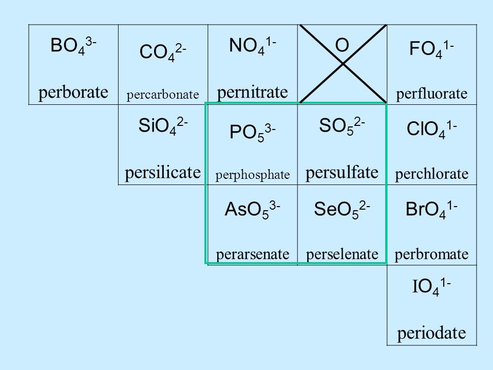 BO 4 3- perborate CO 4 2- percarbonate NO 4 1- pernitrate O FO 4 1- perfluorate SiO 4 2- persilicate PO 5 3- perphosphate SO 5 2- persulfate ClO 4 1- perchlorate AsO 5 3- perarsenate SeO 5 2- perselenate BrO 4 1- perbromate I O 4 1- periodate