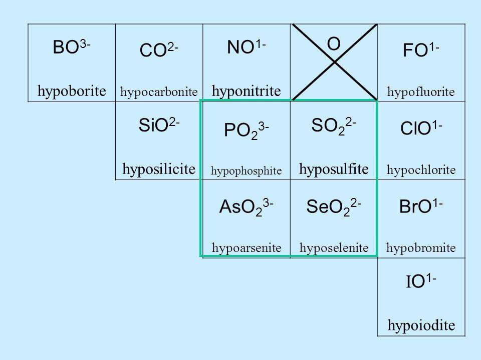 BO 3- hypoborite CO 2- hypocarbonite NO 1- hyponitrite O FO 1- hypofluorite SiO 2- hyposilicite PO 2 3- hypophosphite SO 2 2- hyposulfite ClO 1- hypochlorite AsO 2 3- hypoarsenite SeO 2 2- hyposelenite BrO 1- hypobromite I O 1- hypoiodite