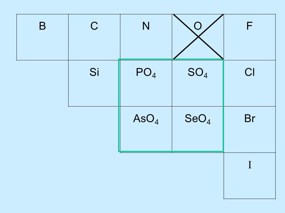 BCNOF SiPO 4 SO 4 Cl AsO 4 SeO 4 Br I