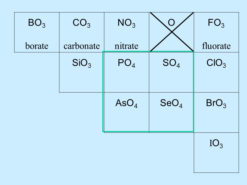 BO 3 borate CO 3 carbonate NO 3 nitrate OFO 3 fluorate SiO 3 PO 4 SO 4 ClO 3 AsO 4 SeO 4 BrO 3 IO3IO3