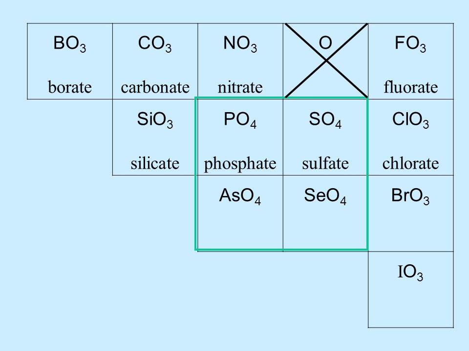 BO 3 borate CO 3 carbonate NO 3 nitrate OFO 3 fluorate SiO 3 silicate PO 4 phosphate SO 4 sulfate ClO 3 chlorate AsO 4 SeO 4 BrO 3 IO3IO3