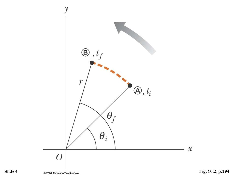 Slide 4Fig. 10.2, p.294