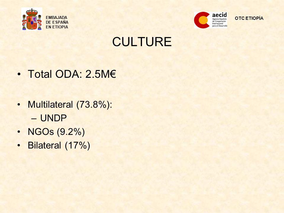 CULTURE Total ODA: 2.5M€ Multilateral (73.8%): –UNDP NGOs (9.2%) Bilateral (17%) OTC ETIOPÍA EMBAJADA DE ESPAÑA EN ETIOPIA