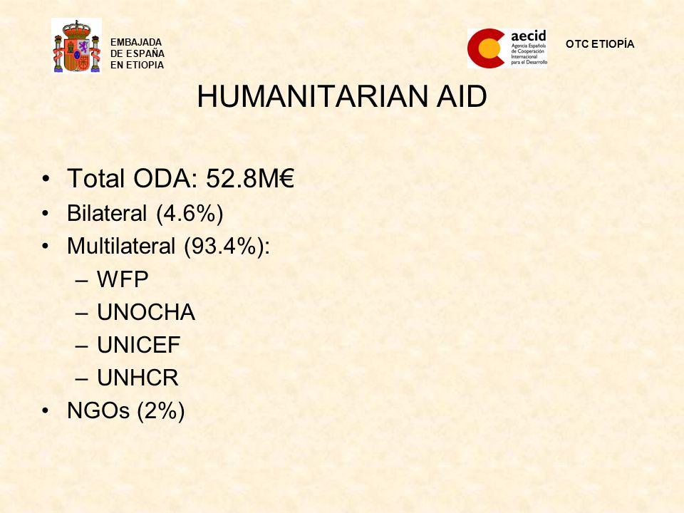 HUMANITARIAN AID Total ODA: 52.8M€ Bilateral (4.6%) Multilateral (93.4%): –WFP –UNOCHA –UNICEF –UNHCR NGOs (2%) OTC ETIOPÍA EMBAJADA DE ESPAÑA EN ETIOPIA