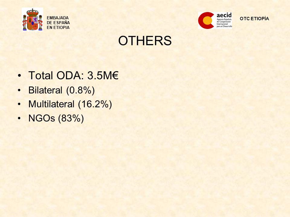 OTHERS Total ODA: 3.5M€ Bilateral (0.8%) Multilateral (16.2%) NGOs (83%) OTC ETIOPÍA EMBAJADA DE ESPAÑA EN ETIOPIA