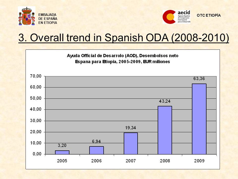 OTC ETIOPÍA EMBAJADA DE ESPAÑA EN ETIOPIA 3. Overall trend in Spanish ODA (2008-2010)