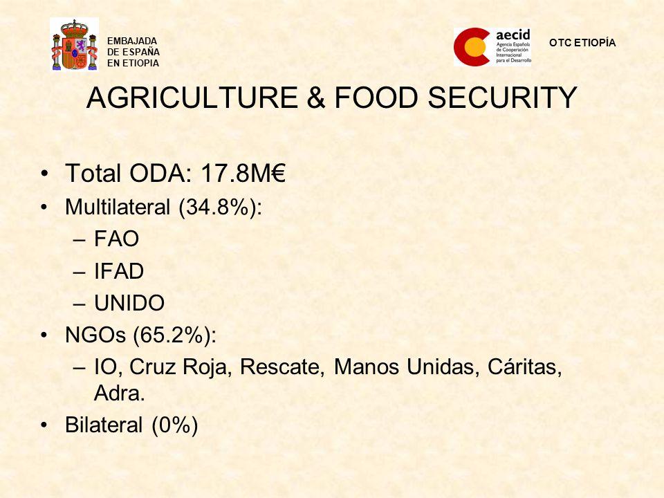 AGRICULTURE & FOOD SECURITY Total ODA: 17.8M€ Multilateral (34.8%): –FAO –IFAD –UNIDO NGOs (65.2%): –IO, Cruz Roja, Rescate, Manos Unidas, Cáritas, Adra.