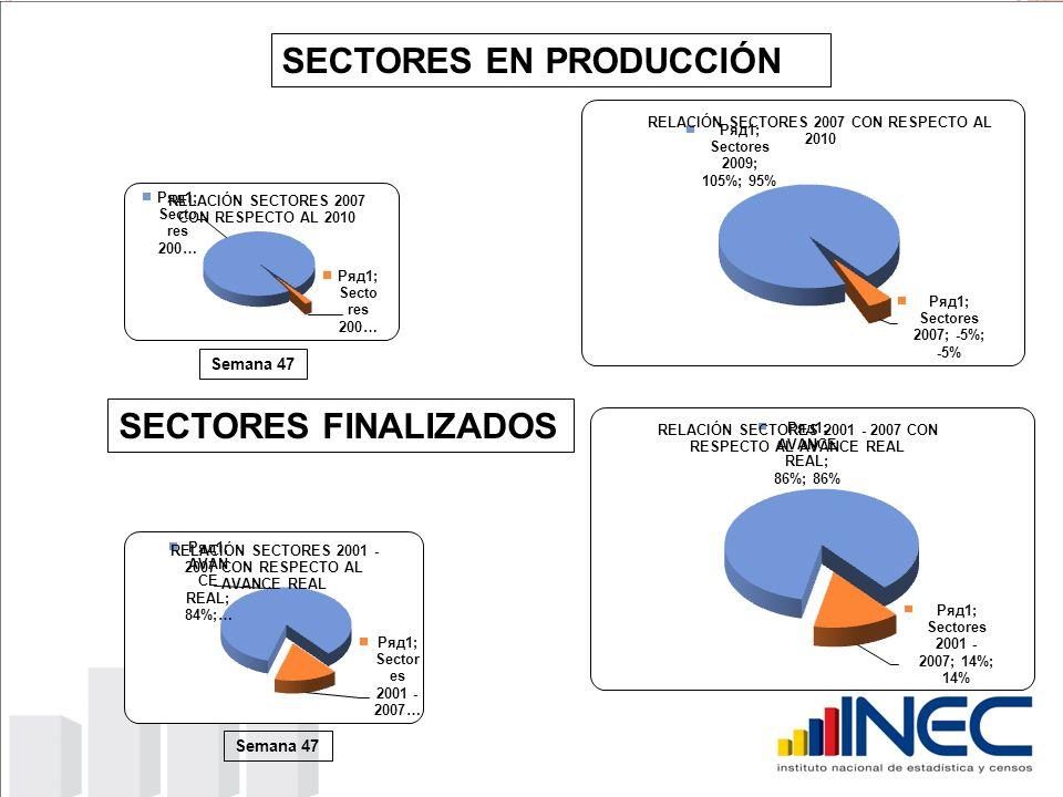 SECTORES EN PRODUCCIÓN SECTORES FINALIZADOS Semana 47