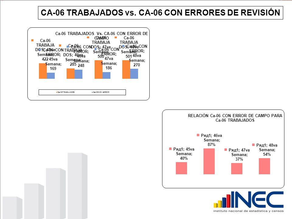 CA-06 TRABAJADOS vs. CA-06 CON ERRORES DE REVISIÓN