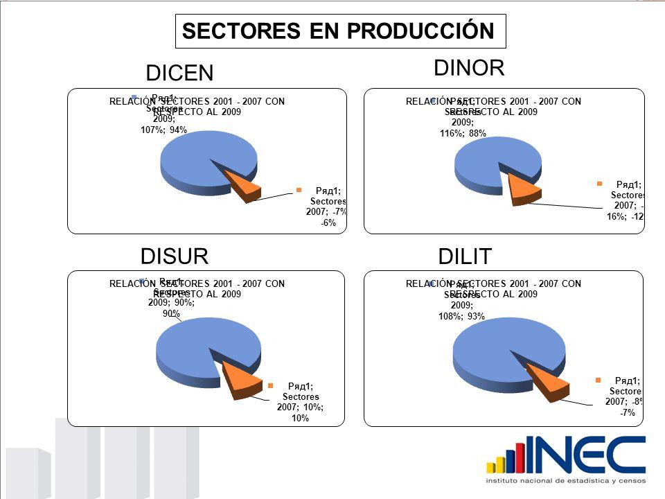 DICEN DINOR DISUR DILIT SECTORES EN PRODUCCIÓN