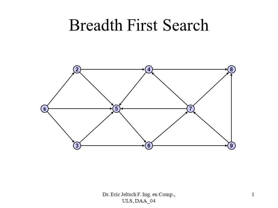 Dr. Eric Jeltsch F. Ing. en Comp., ULS, DAA_04 1 Breadth First Search s 2 5 4 7 8 369