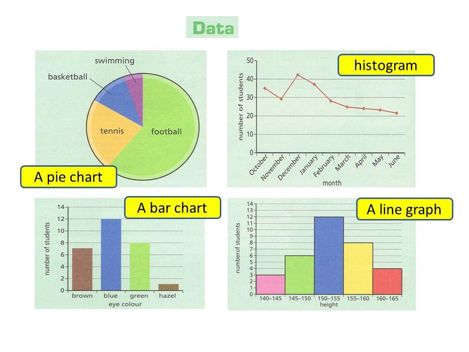 A pie chart histogram A bar chart A line graph