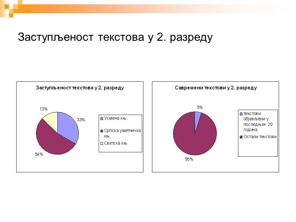 Питања… Email: zorana.opacic@uf.bg.ac.yu