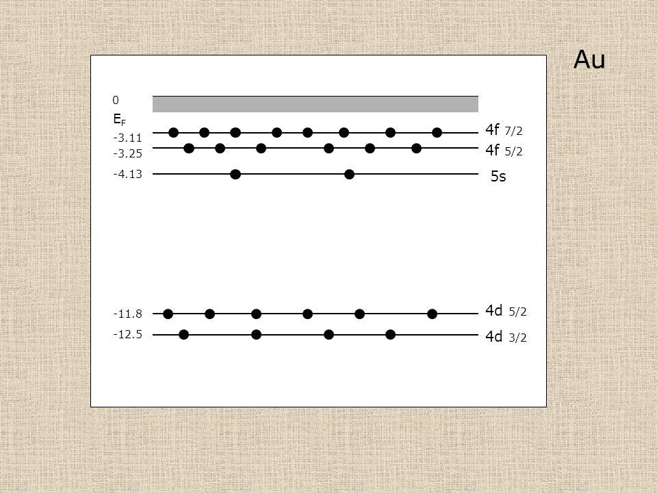 Au -3.25 -4.13 -12.5 0 4f 5/2 5s 4d 3/2 EFEF 4f 7/2 4d 5/2 -11.8 -3.11