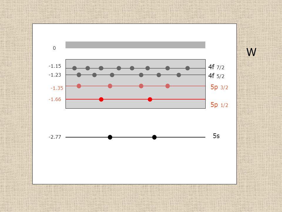 W -2.77 -1.35 0 5s 5p 3/2 5p 1/2 -1.66 4f 7/2 -1.15 -1.23 4f 5/2