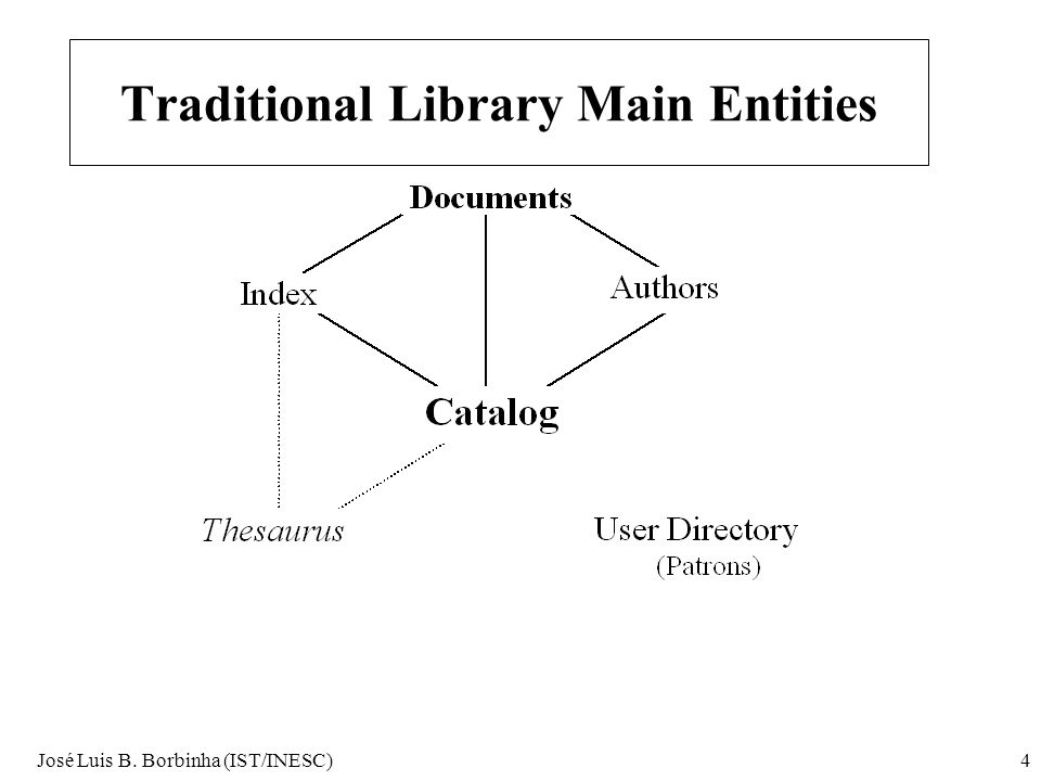 José Luis B. Borbinha (IST/INESC)4 Traditional Library Main Entities