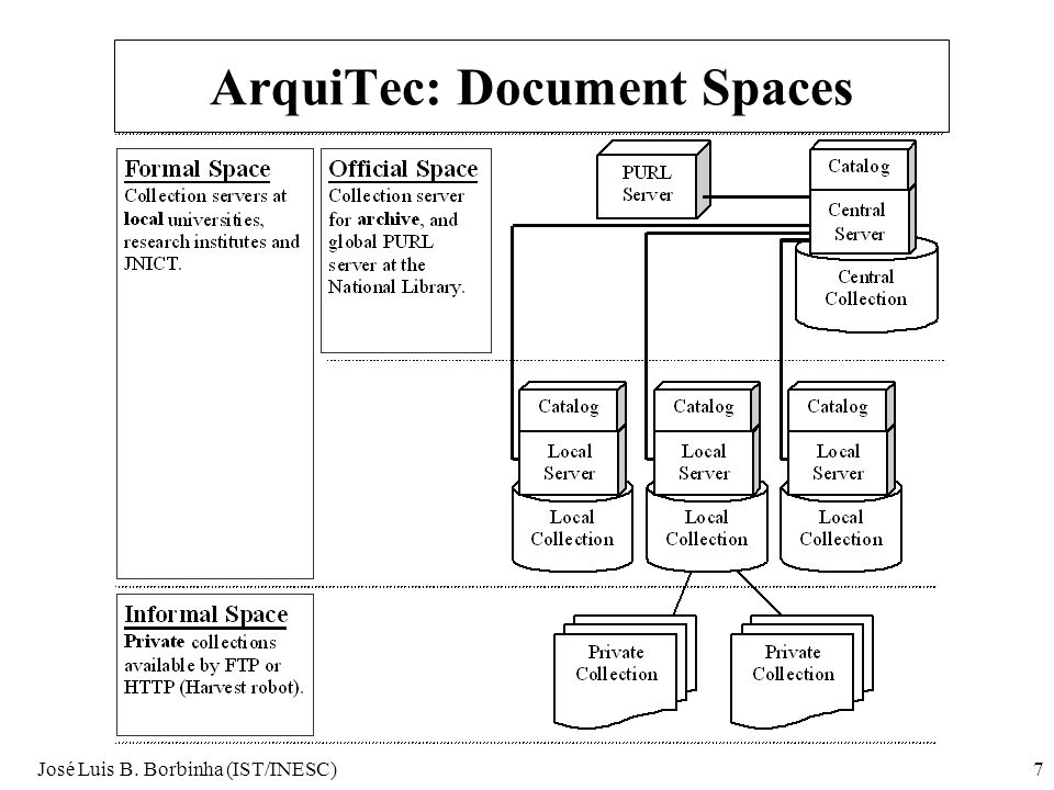 José Luis B. Borbinha (IST/INESC)7 ArquiTec: Document Spaces
