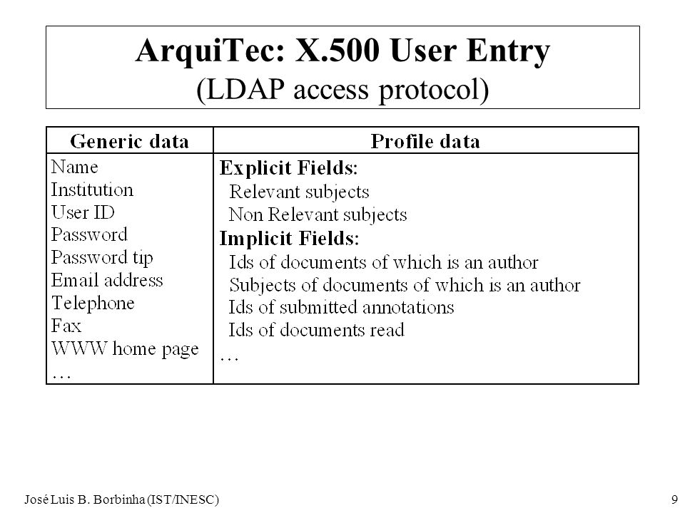 José Luis B. Borbinha (IST/INESC)9 ArquiTec: X.500 User Entry (LDAP access protocol)