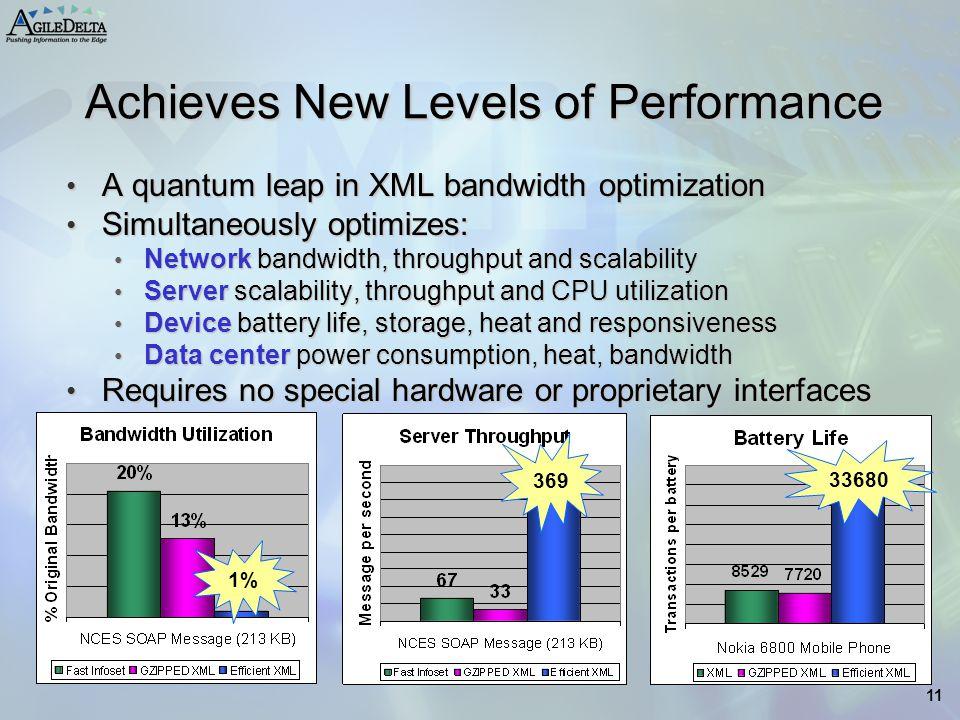 11 Achieves New Levels of Performance A quantum leap in XML bandwidth optimization A quantum leap in XML bandwidth optimization Simultaneously optimiz