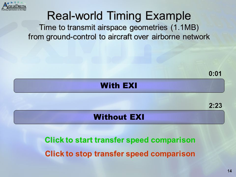 14 Real-world Timing Example Time to transmit airspace geometries (1.1MB) from ground-control to aircraft over airborne network With EXI Without EXI 0