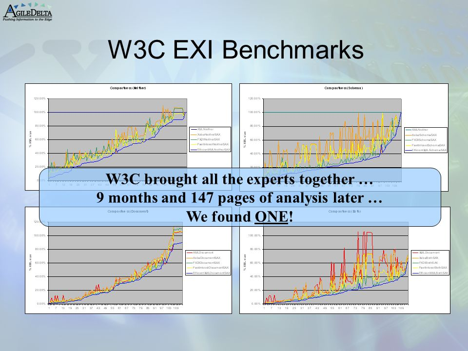 W3C EXI Benchmarks W3C brought all the experts together … 9 months and 147 pages of analysis later … We found ONE!