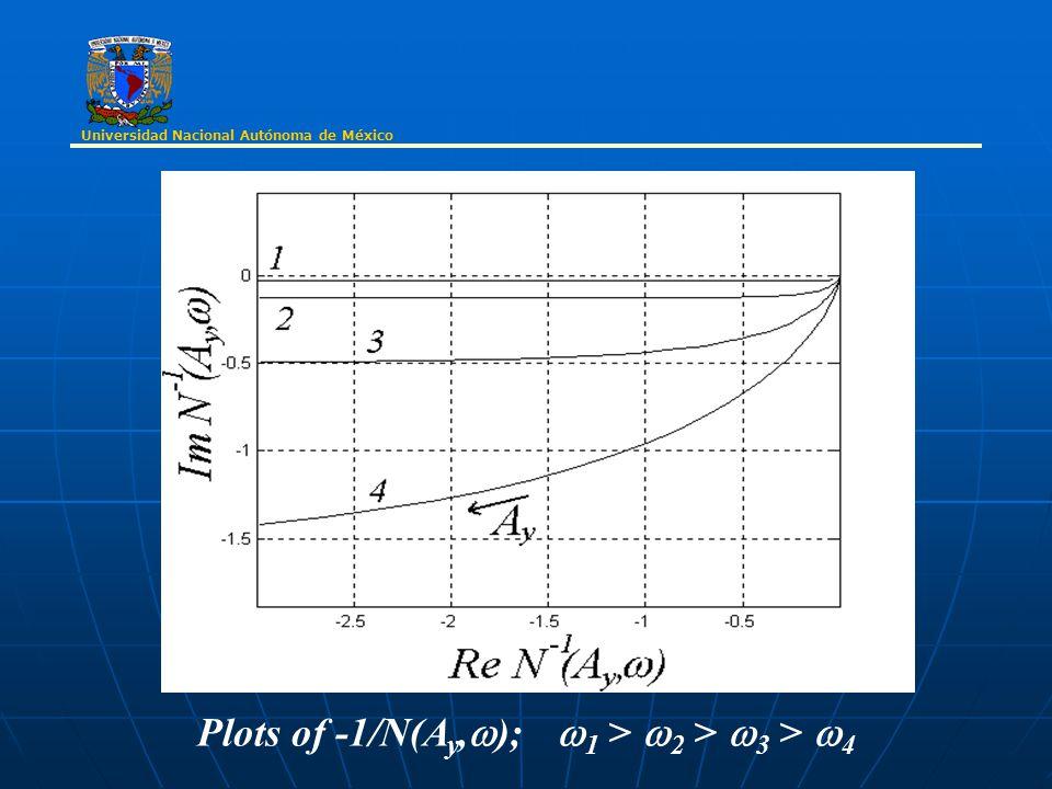 Plots of -1/N(A y,  );  1 >  2 >  3 >  4