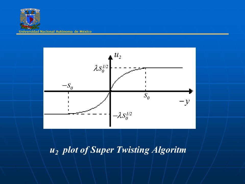 Universidad Nacional Autónoma de México u 2 plot of Super Twisting Algoritm